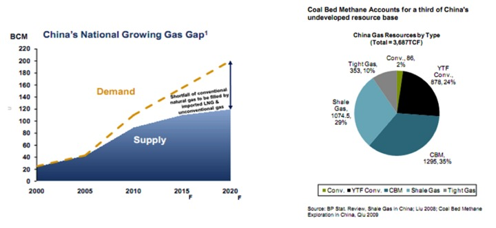 cft holdings china gas resources