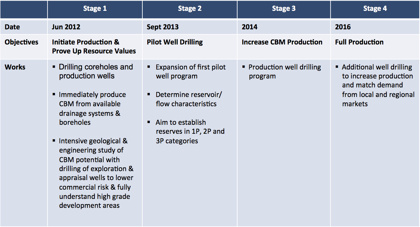cft holdings work plan